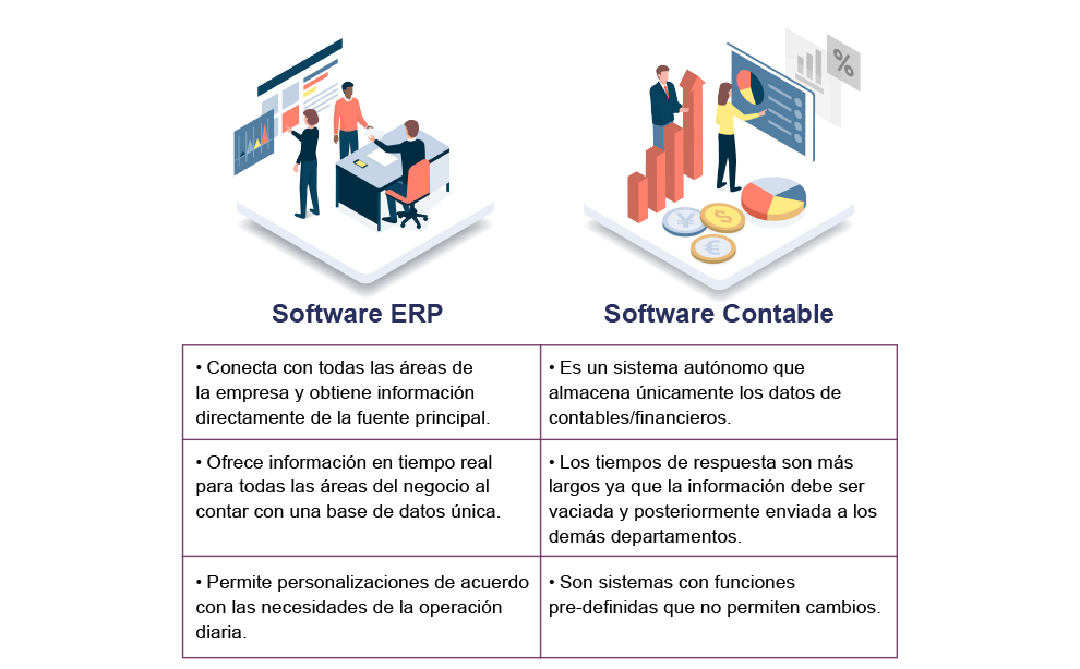 Software ERP VS Software Contable